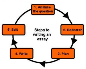 Term Paper Writing Service You Rely On - Get Essay